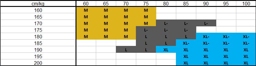 Tabulka velikostí TRANSFORMER XC